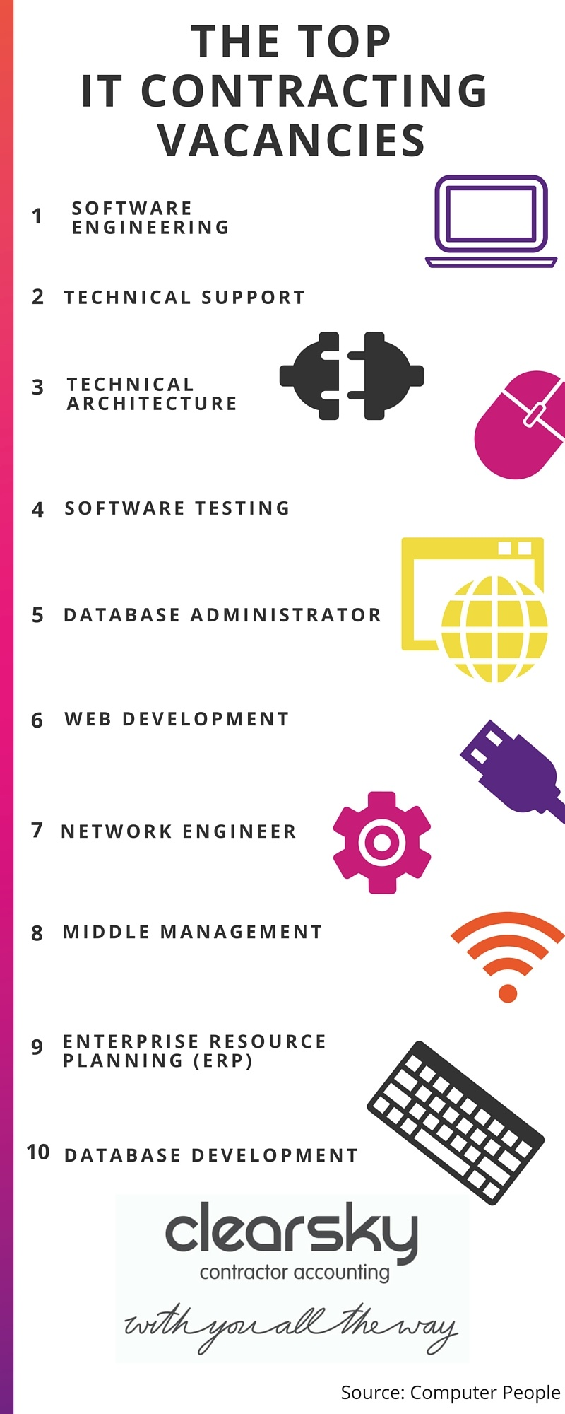 The top IT contracting jobs